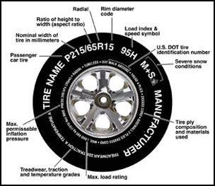 faq alert    read tire sizes