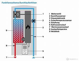 Durchlauferhitzer Warmwasserspeicher Kostenvergleich : durchlauferhitzer test vergleich top 10 im mai 2018 ~ Orissabook.com Haus und Dekorationen