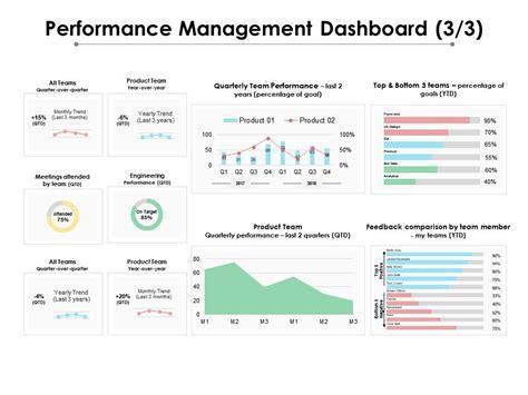 performance management dashboard    powerpoint