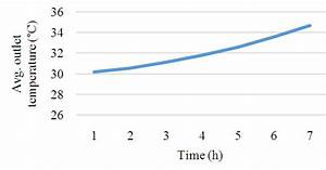 Graph  Time Of Evaporation Vs Mass  And  Temperature Vs