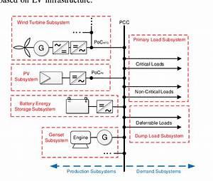 Generic Single Line Diagram Of A Hybrid Power Plant