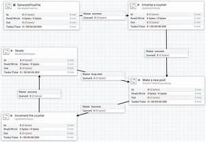 Writing custom nifi processor Open Source ETL Apache NiFi vs