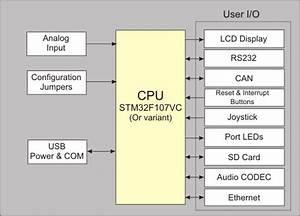 Mcbstm32c User U0026 39 S Guide  Block Diagram