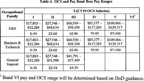 Federal Pay Bands 2018