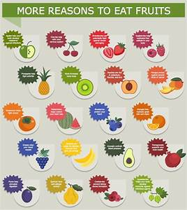Example 2  More Reasons To Eat Fruits  This Diagram Was