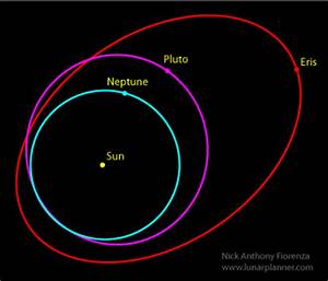 The Astronomy and Astrology of the Dwarf Planet Eris