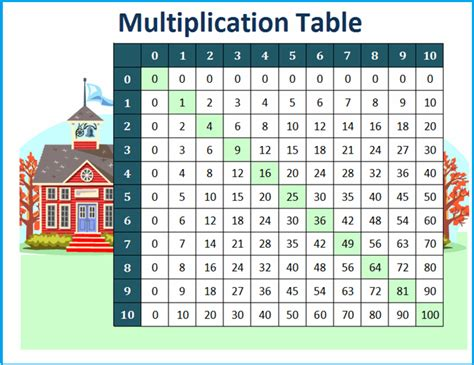 Multiplication tables are provided here. Free Printable Multiplication Table Chart 1 To 10 Template ...