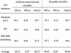 Detection Results For Normal And Abnormal Ecg Beats For