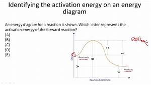 Activation Energy ( Video ) | Chemistry | CK-12 Foundation