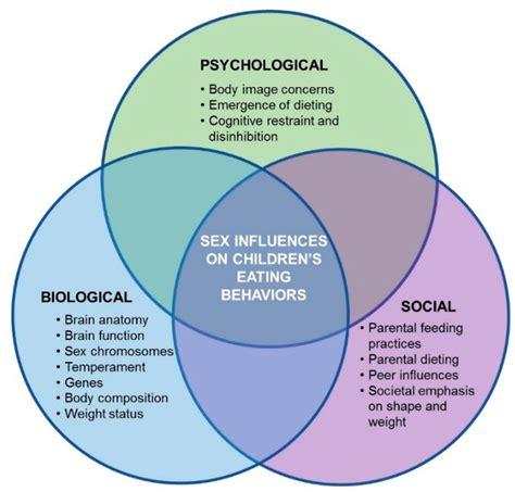 nutrients  full text  biopsychosocial model