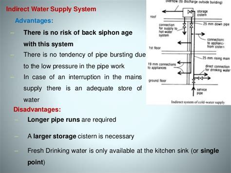 Cold water supply system & Components