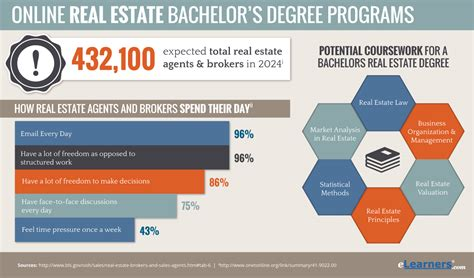 Bachelors In Real Estate Online  Real Estate Degree Online