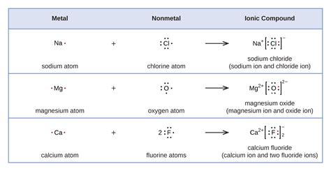 lewis symbols  structures chemistry libretexts