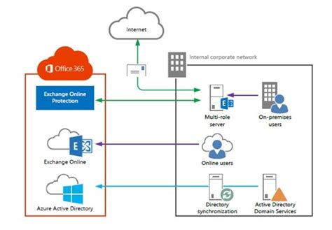 Office 365 Visio Network Diagram