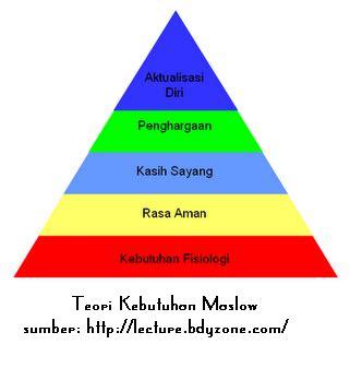 Teori hierarki kebutuhan Maslow - Wikipedia bahasa