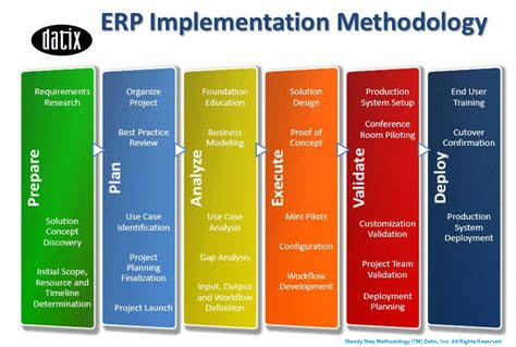 implementation methodology template datix erp implementation steady step erp consulting crm consulting datix consultants
