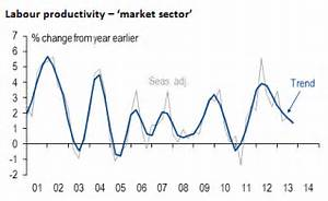 How fast are wages, productivity really growing in ...