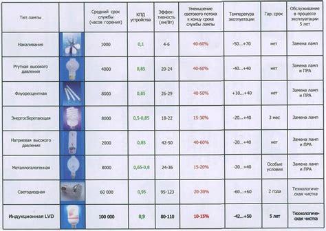Новые запреты на люминесцентные и ртутные лампы