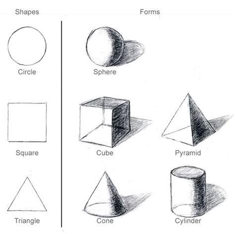 dimensionale en  dimensionale basisvormen de