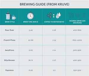Coffee Brewing Guide By Method