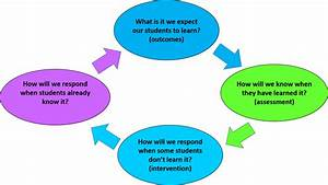 Process For Responsive Reading Instruction