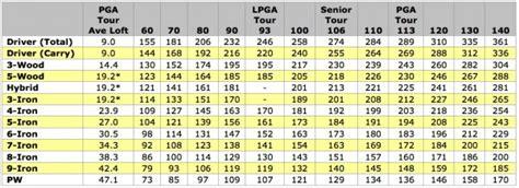 golf swing speed swing speed chart accuracy golf talk the sand trap