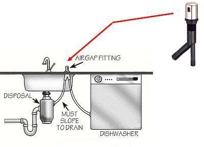 Diagram Dishwasher Air Gap Disposal Hose