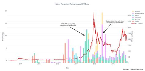 The price of bitcoin is important in mining because miners receive a certain amount of bitcoin when they correctly solve math problems. Bitcoin Miners Drove Price Volatility In 2018 Bear Market, Says New Data - Coiner Blog