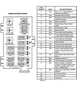 2003 Ford E150 Fuse Box Diagram