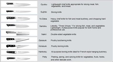 Kitchen Knives And Their Uses by Different Knives And Their Uses Chart Of Japanese Knife