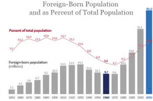 Us Foreign-Born Population by Year Chart