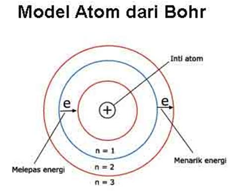 Ilmu Kimia Itu Menyenangkan: Teori Atom Dalton, J.J
