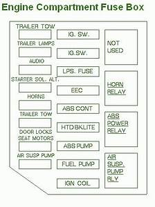 2001 Ford Crown Victoria Fuse Box Diagram : 1993 ford crown victoria compartment fuse box diagram ~ A.2002-acura-tl-radio.info Haus und Dekorationen
