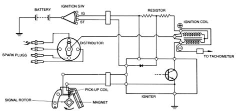 repair guides engine electrical system transistorized ignition system autozone com