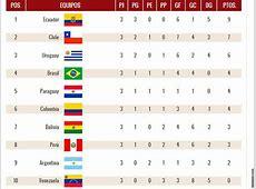 Eliminatorias Rusia 2018 Así quedó la tabla de posiciones