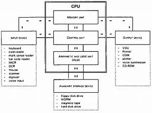 Important  U0026 Basic Concepts To Be Known  Computer