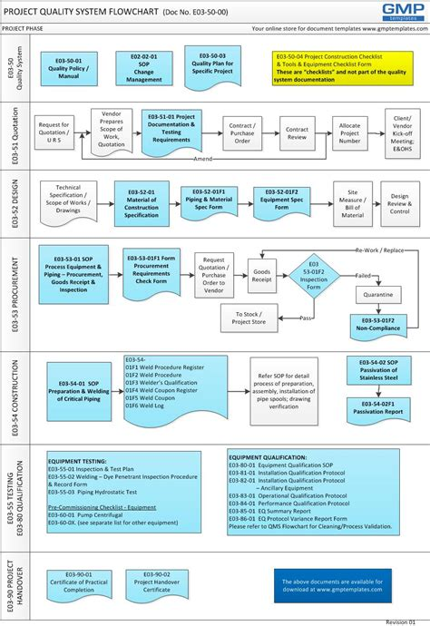 simple quality system model  gmp projects