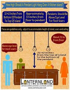 Lanternland pendant light infographic