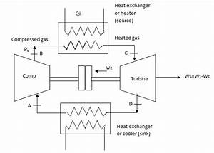 With Neat Sketch Explain The Working Of Closed Cycle Gas