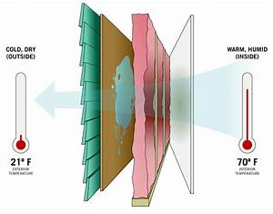 Designing With Continuous Insulation For Thermal And