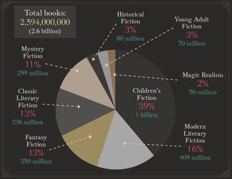 popular book genres   time infographic