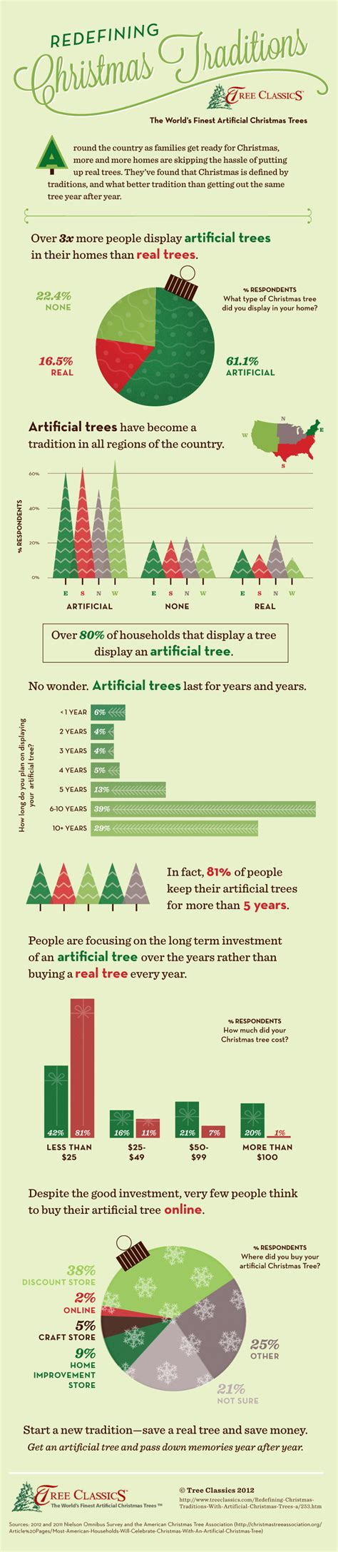christmas traditions infographic tree classics