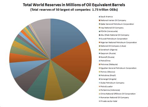 List of Largest Oil & Gas Drilling Companies Ranked by Size