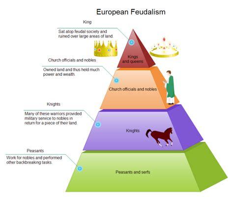 Feudalism Pyramid Diagram Free