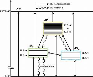 A Schematic Diagram For Energy Level And Transition Of Ar
