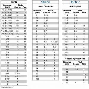 Metric Bolt Thread Pitch Chart