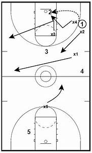 Coaching Basketball Full Court Press