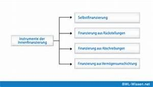 Bruttoinlandsprodukt Berechnen : bilanz wissenswertes aus der welt der bwl pinterest rewe wissenswertes und welt ~ Themetempest.com Abrechnung
