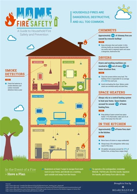 home fire safety infographic bearingstar