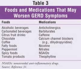 USPharmacist.com > The Relationship Between GERD and Asthma GERD